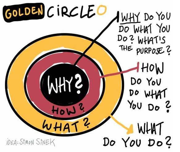 Simon Sinek chart for start with why post